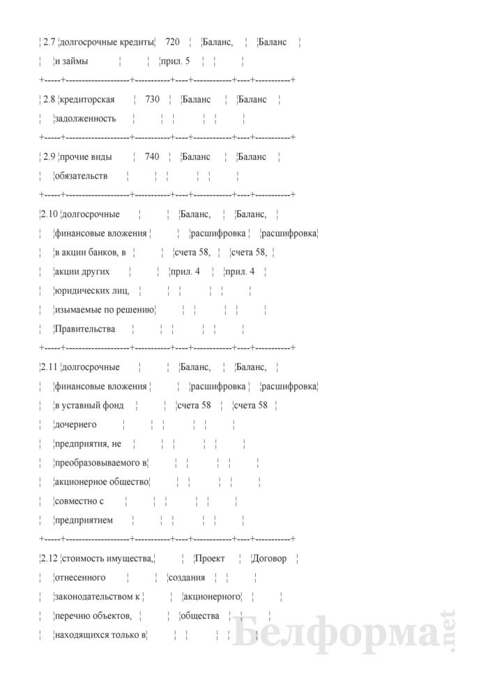 Акт определения величины уставного фонда акционерного общества, создаваемого в процессе приватизации собственности Гродненского района. Страница 4