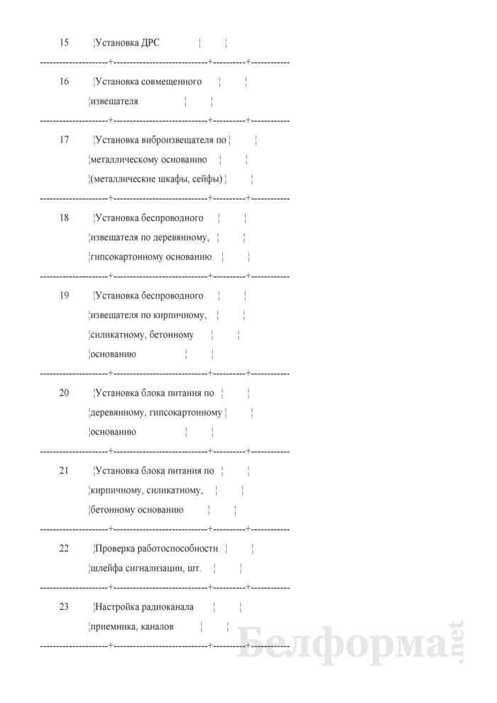 Типовой договор об оказании (выполнении) Департаментом охраны Министерства внутренних дел охранных услуг (работ) по монтажу и наладке средств и систем охраны в жилых домах (помещениях) физических лиц. Страница 14
