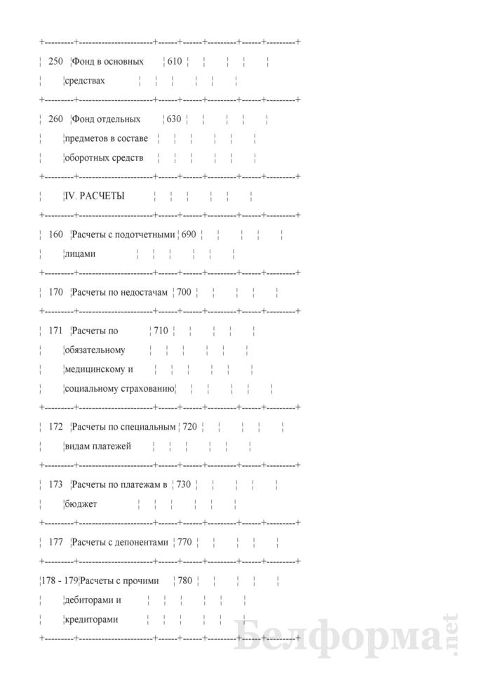 Баланс исполнения сметы расходов. Форма № 1. Страница 7