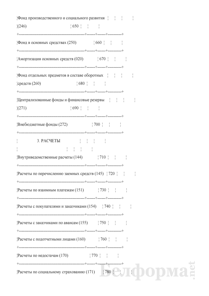 Бухгалтерский баланс (Форма 1) (для бюджетных организаций). Страница 7