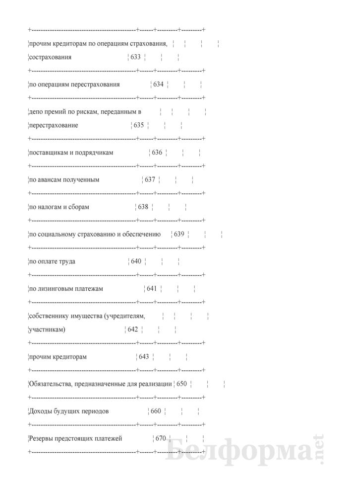 Бухгалтерский баланс (для страховых организаций). Страница 7