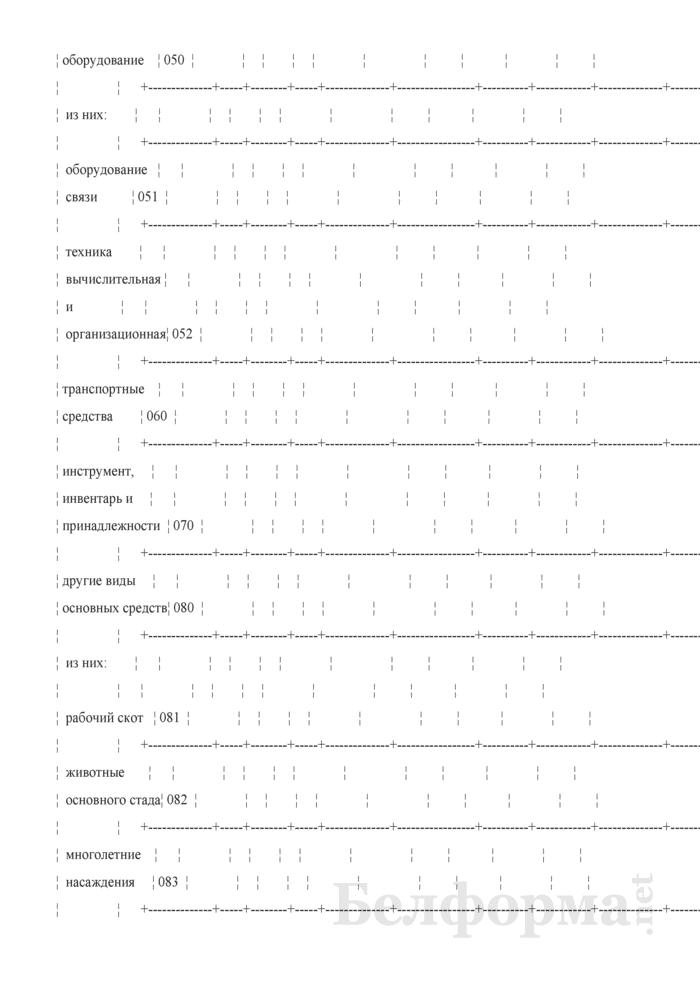 Отчет о наличии и движении основных средств и других внеоборотных активов (Форма 1-ф (ос) (годовая)). Страница 4