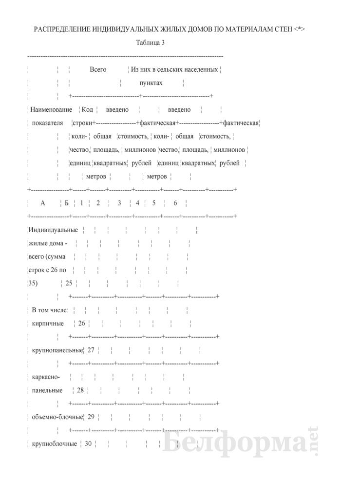Годовой отчет о построенных населением индивидуальных жилых домах (Форма 1-ис (ижс) (годовая)). Страница 6