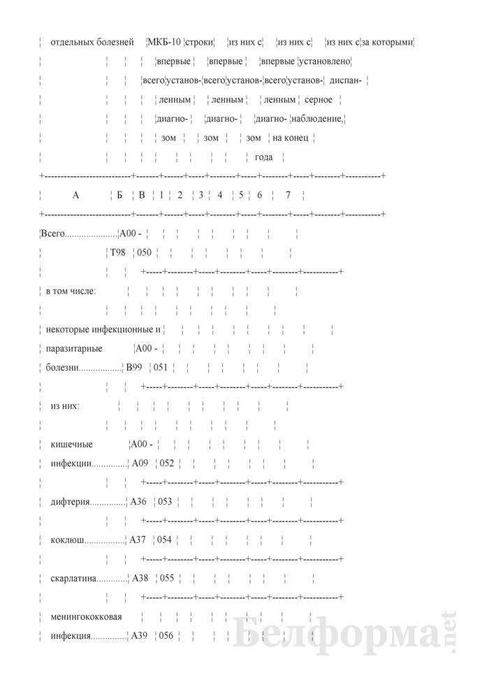 Отчет дома ребенка (Форма 1-дом ребенка (Минздрав) (годовая)). Страница 10