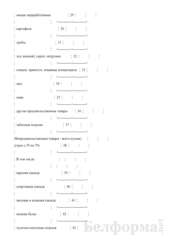 Отчет о числе торговых мест на рынках, в торговых центрах (Форма 4-торг (рынки) (квартальная)). Страница 6