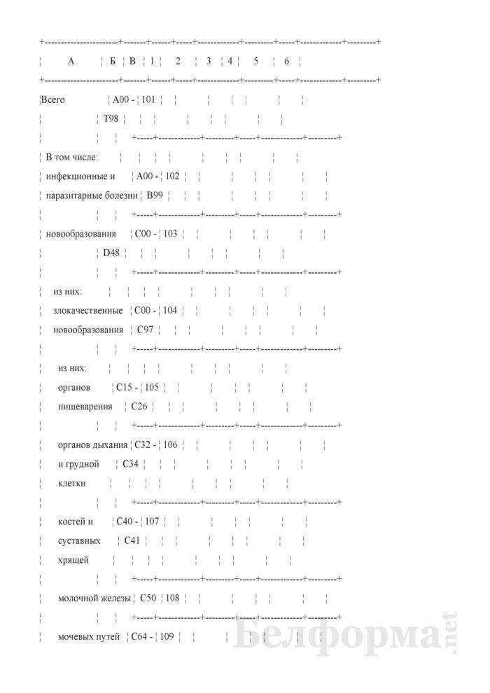 Отчет о числе заболеваний и причинах смерти граждан, пострадавших от катастрофы на Чернобыльской АЭС, других радиационных аварий. Форма 1-заболеваемость ЧАЭС (Минздрав) (годовая). Страница 12