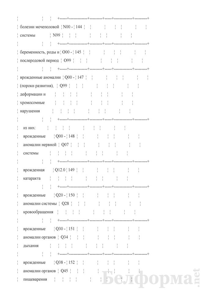Отчет о числе заболеваний и причинах смерти граждан, пострадавших от катастрофы на Чернобыльской АЭС, других радиационных аварий. Форма 1-заболеваемость ЧАЭС (Минздрав) (годовая). Страница 17