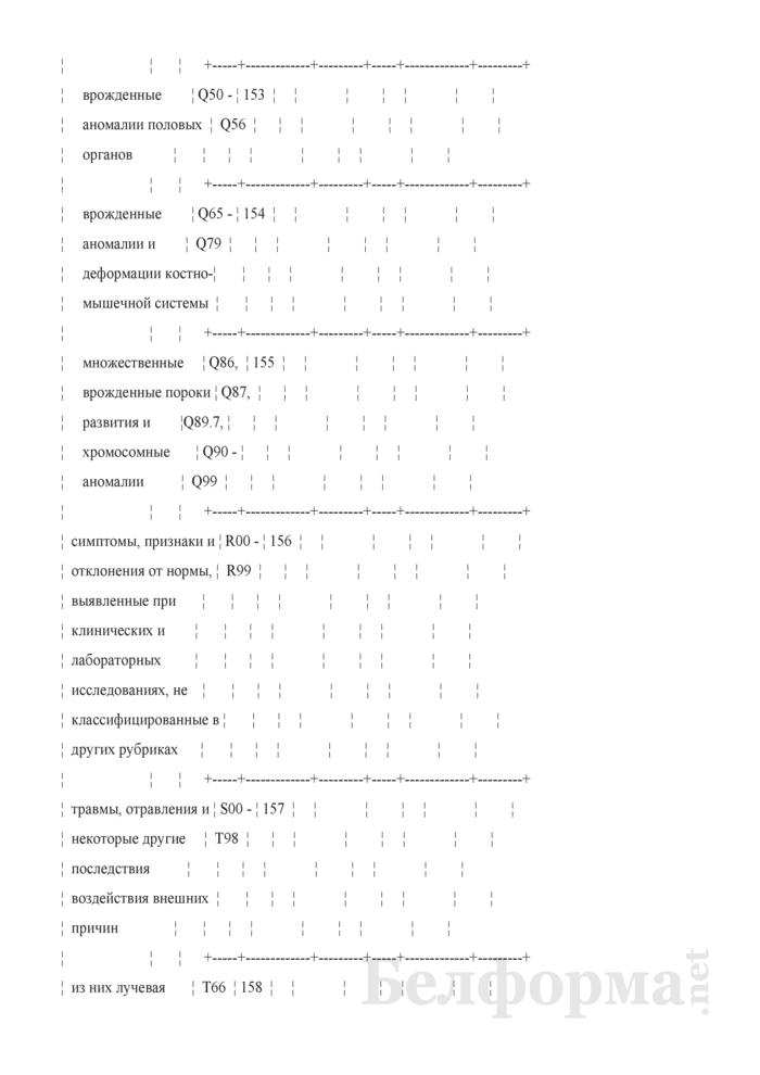 Отчет о числе заболеваний и причинах смерти граждан, пострадавших от катастрофы на Чернобыльской АЭС, других радиационных аварий. Форма 1-заболеваемость ЧАЭС (Минздрав) (годовая). Страница 18