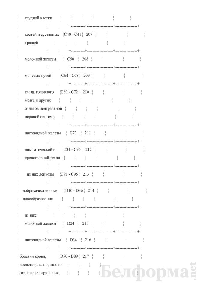 Отчет о числе заболеваний и причинах смерти граждан, пострадавших от катастрофы на Чернобыльской АЭС, других радиационных аварий. Форма 1-заболеваемость ЧАЭС (Минздрав) (годовая). Страница 20