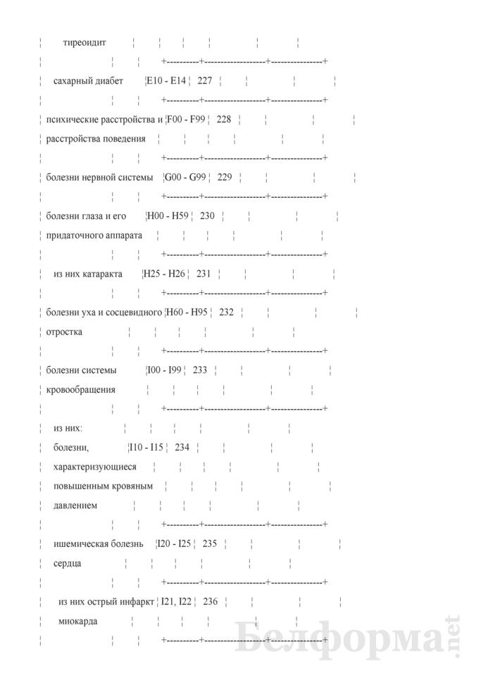Отчет о числе заболеваний и причинах смерти граждан, пострадавших от катастрофы на Чернобыльской АЭС, других радиационных аварий. Форма 1-заболеваемость ЧАЭС (Минздрав) (годовая). Страница 22