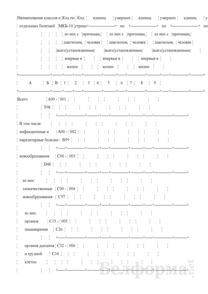 Отчет о числе заболеваний и причинах смерти граждан, пострадавших от катастрофы на Чернобыльской АЭС, других радиационных аварий. Форма 1-заболеваемость ЧАЭС (Минздрав) (годовая). Страница 4