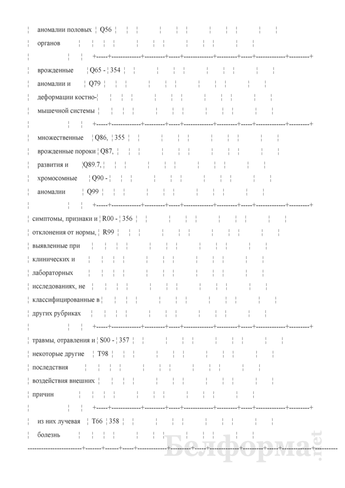 Отчет о числе заболеваний и причинах смерти граждан, пострадавших от катастрофы на Чернобыльской АЭС, других радиационных аварий. Форма 1-заболеваемость ЧАЭС (Минздрав) (годовая). Страница 32