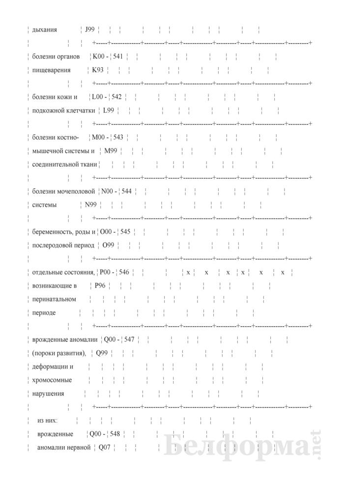 Отчет о числе заболеваний и причинах смерти граждан, пострадавших от катастрофы на Чернобыльской АЭС, других радиационных аварий. Форма 1-заболеваемость ЧАЭС (Минздрав) (годовая). Страница 46