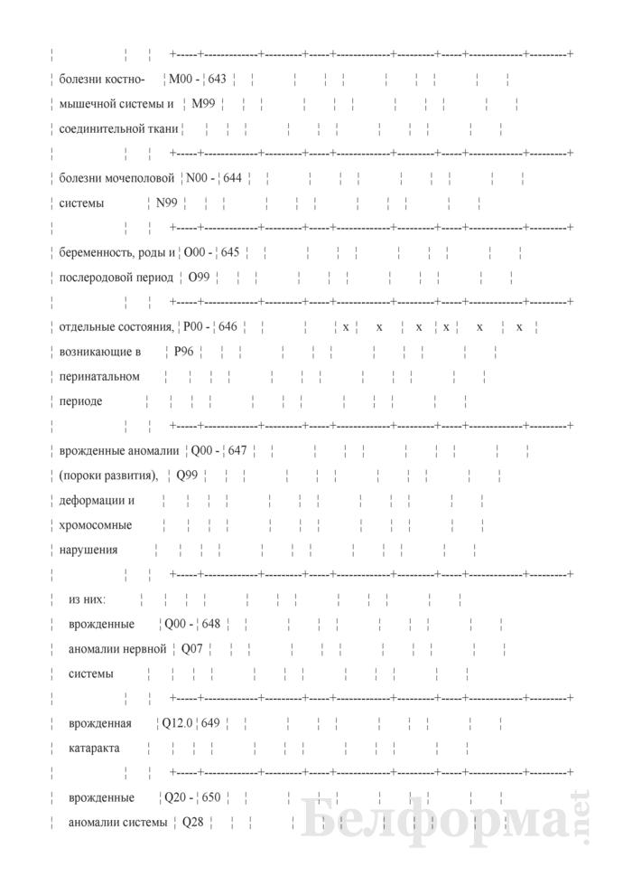 Отчет о числе заболеваний и причинах смерти граждан, пострадавших от катастрофы на Чернобыльской АЭС, других радиационных аварий. Форма 1-заболеваемость ЧАЭС (Минздрав) (годовая). Страница 54