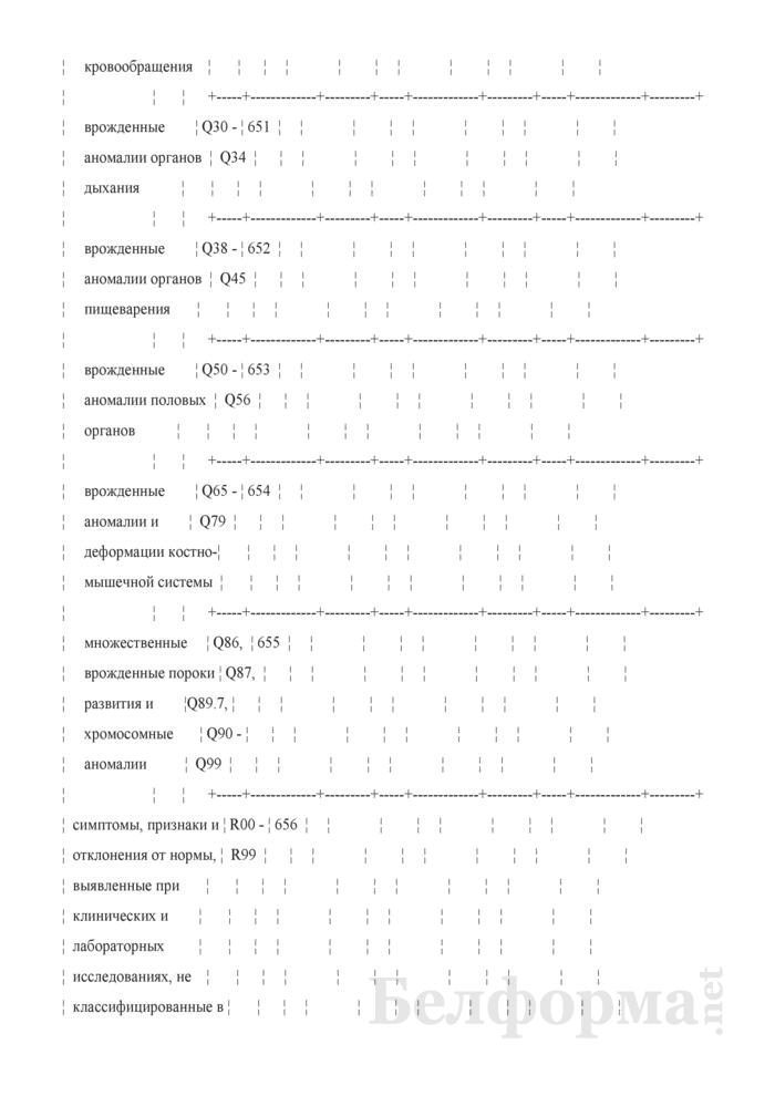 Отчет о числе заболеваний и причинах смерти граждан, пострадавших от катастрофы на Чернобыльской АЭС, других радиационных аварий. Форма 1-заболеваемость ЧАЭС (Минздрав) (годовая). Страница 55