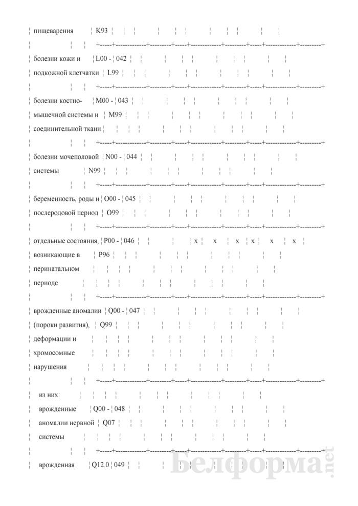 Отчет о числе заболеваний и причинах смерти граждан, пострадавших от катастрофы на Чернобыльской АЭС, других радиационных аварий. Форма 1-заболеваемость ЧАЭС (Минздрав) (годовая). Страница 9