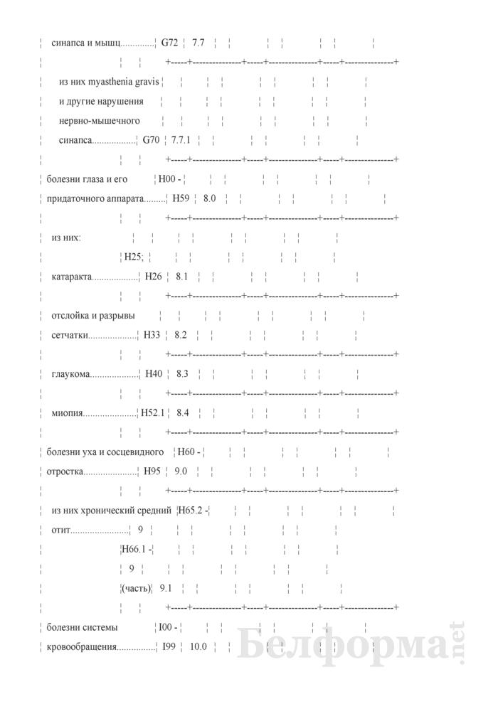 Отчет о числе заболеваний, зарегистрированных у пациентов в возрасте 18 лет и старше, проживающих в районе обслуживания организации здравоохранения, оказывающей медицинскую помощь (Форма 1-заболеваемость (Минздрав) (годовая)). Страница 10