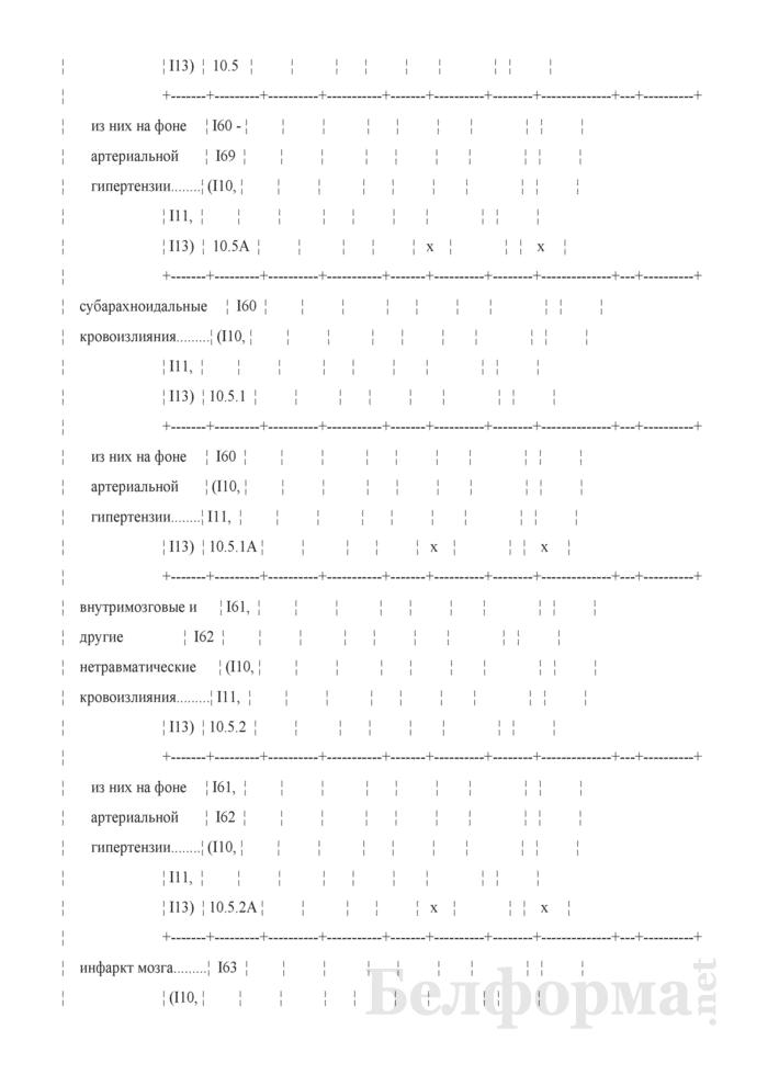 Отчет о деятельности организации здравоохранения, оказывающей медицинскую помощь в стационарных условиях (Форма 1-стационар (Минздрав) (годовая)). Страница 12