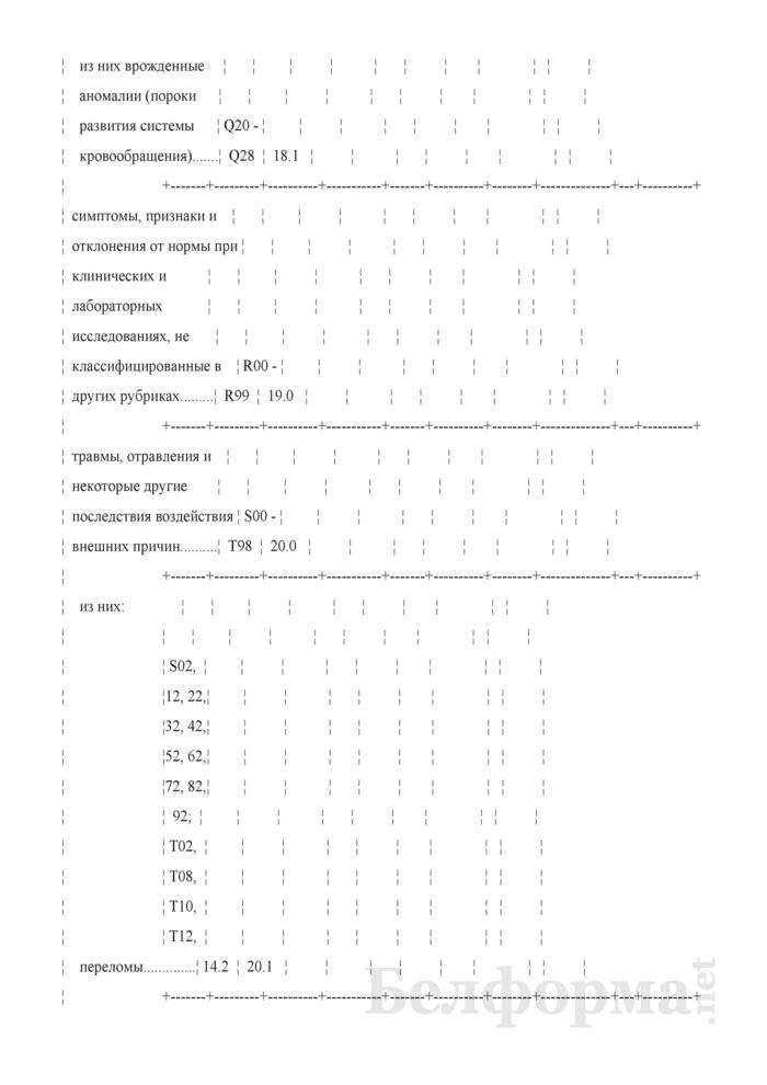 Отчет о деятельности организации здравоохранения, оказывающей медицинскую помощь в стационарных условиях (Форма 1-стационар (Минздрав) (годовая)). Страница 19