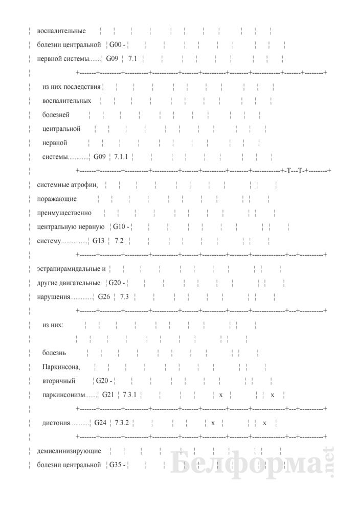 Отчет о деятельности организации здравоохранения, оказывающей медицинскую помощь в стационарных условиях (Форма 1-стационар (Минздрав) (годовая)). Страница 7
