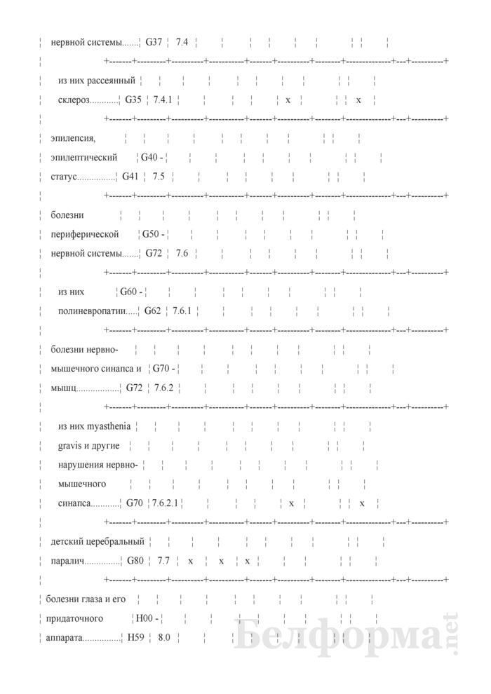 Отчет о деятельности организации здравоохранения, оказывающей медицинскую помощь в стационарных условиях (Форма 1-стационар (Минздрав) (годовая)). Страница 8