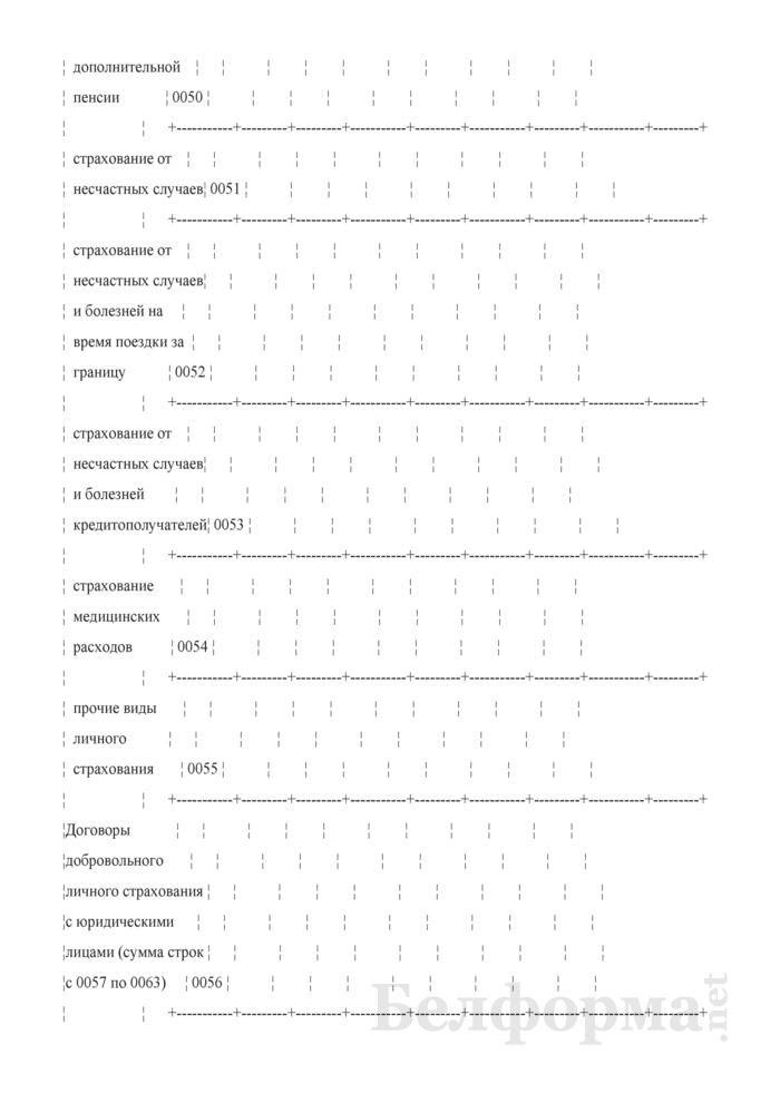 Отчет о деятельности страховой организации. Форма 4-с (Минфин) (квартальная). Страница 12
