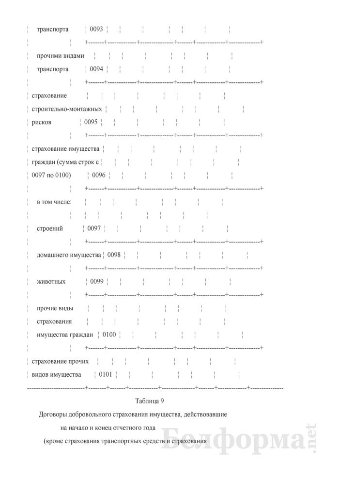 Отчет о деятельности страховой организации. Форма 4-с (Минфин) (квартальная). Страница 19