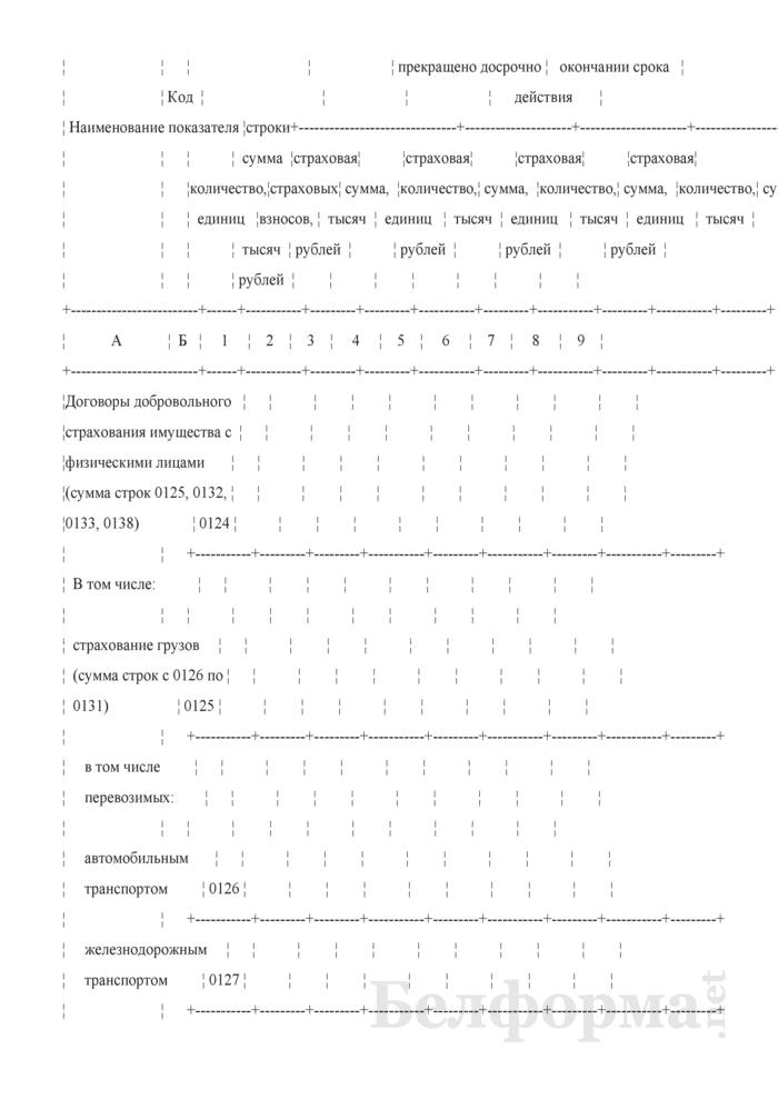 Отчет о деятельности страховой организации. Форма 4-с (Минфин) (квартальная). Страница 23