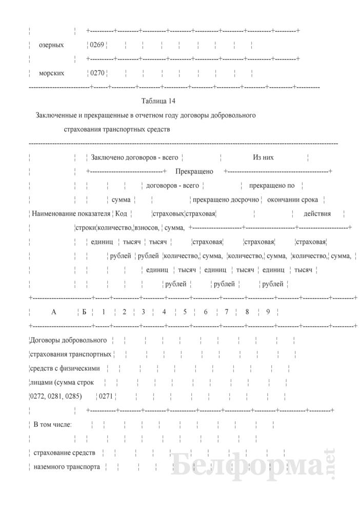 Отчет о деятельности страховой организации. Форма 4-с (Минфин) (квартальная). Страница 43