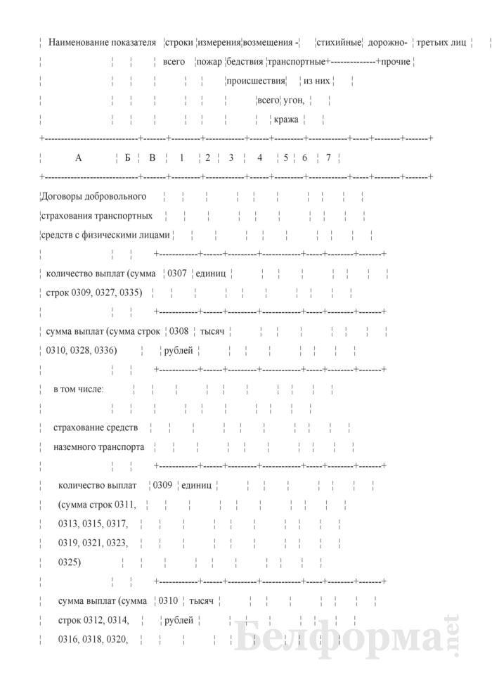 Отчет о деятельности страховой организации. Форма 4-с (Минфин) (квартальная). Страница 48