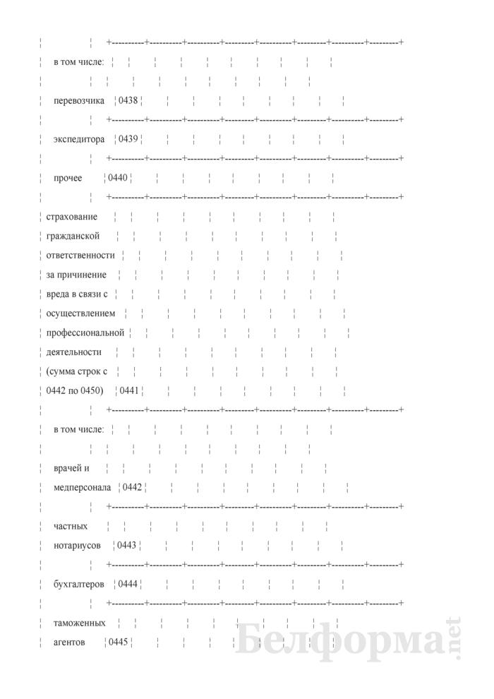 Отчет о деятельности страховой организации. Форма 4-с (Минфин) (квартальная). Страница 71