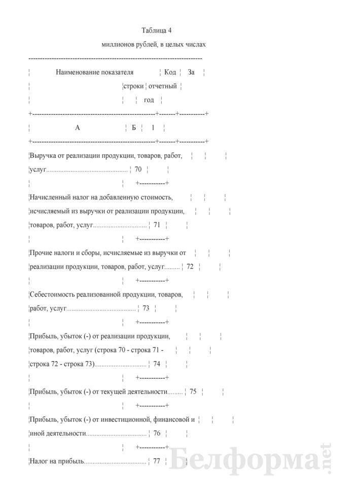 Отчет о финансово-хозяйственной деятельности микроорганизации (Форма 1-мп (микро) (годовая)). Страница 7