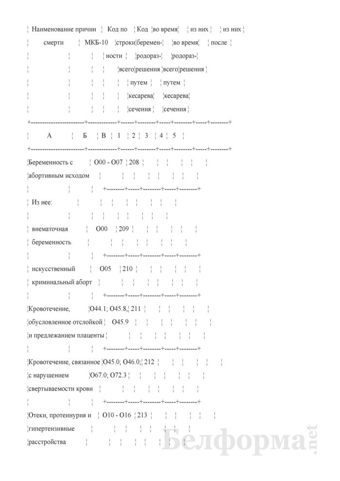 Отчет о медицинской помощи беременным, роженицам и родильницам (Форма 1-помощь беременным (Минздрав) (годовая)). Страница 20