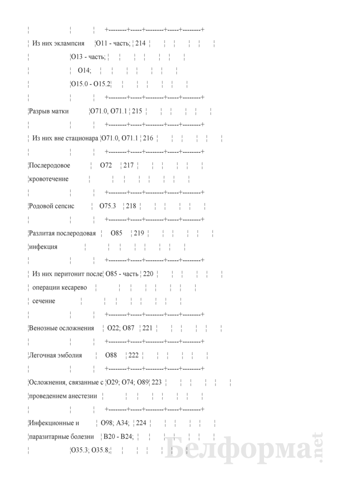 Отчет о медицинской помощи беременным, роженицам и родильницам (Форма 1-помощь беременным (Минздрав) (годовая)). Страница 21