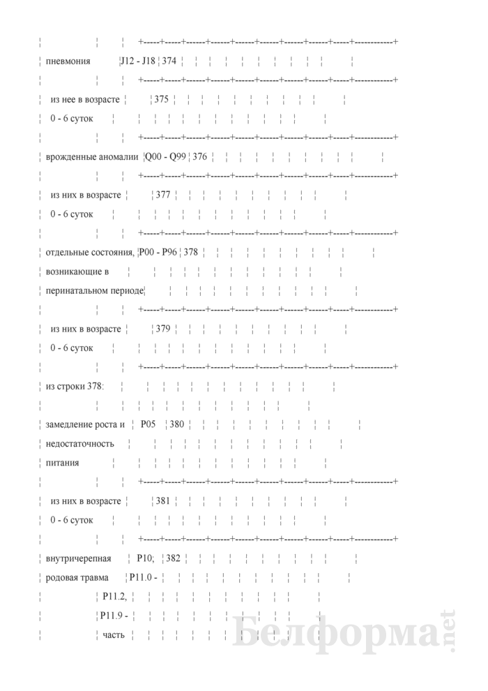 Отчет о медицинской помощи беременным, роженицам и родильницам (Форма 1-помощь беременным (Минздрав) (годовая)). Страница 35