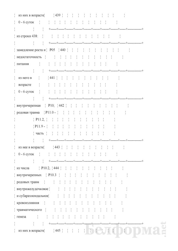 Отчет о медицинской помощи беременным, роженицам и родильницам (Форма 1-помощь беременным (Минздрав) (годовая)). Страница 41