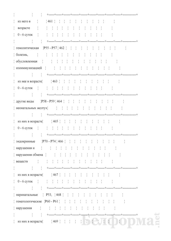 Отчет о медицинской помощи беременным, роженицам и родильницам (Форма 1-помощь беременным (Минздрав) (годовая)). Страница 44
