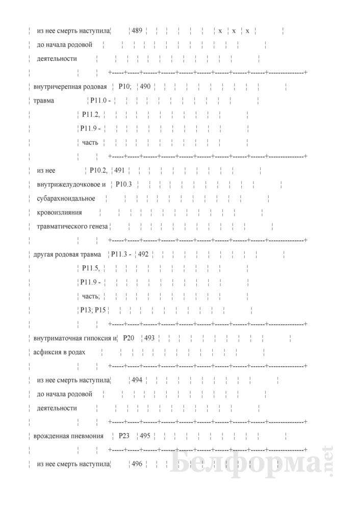 Отчет о медицинской помощи беременным, роженицам и родильницам (Форма 1-помощь беременным (Минздрав) (годовая)). Страница 47