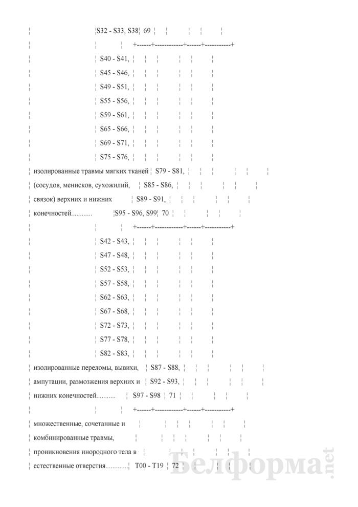 Отчет о причинах временной нетрудоспособности (Форма 4-нетрудоспособность (Минздрав) (квартальная)). Страница 14