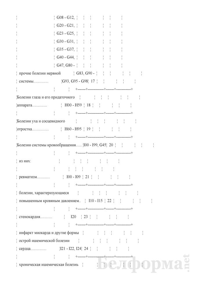 Отчет о причинах временной нетрудоспособности (Форма 4-нетрудоспособность (Минздрав) (квартальная)). Страница 7