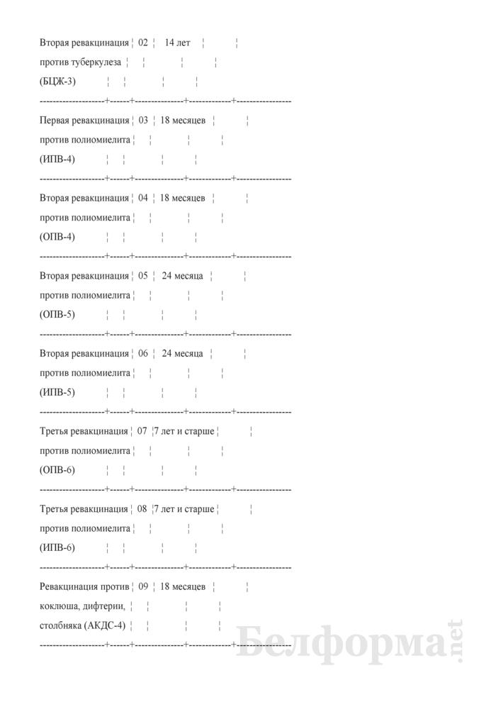 Отчет о проведенных профилактических прививках. Форма 2-прививки (Минздрав) (полугодовая). Страница 13