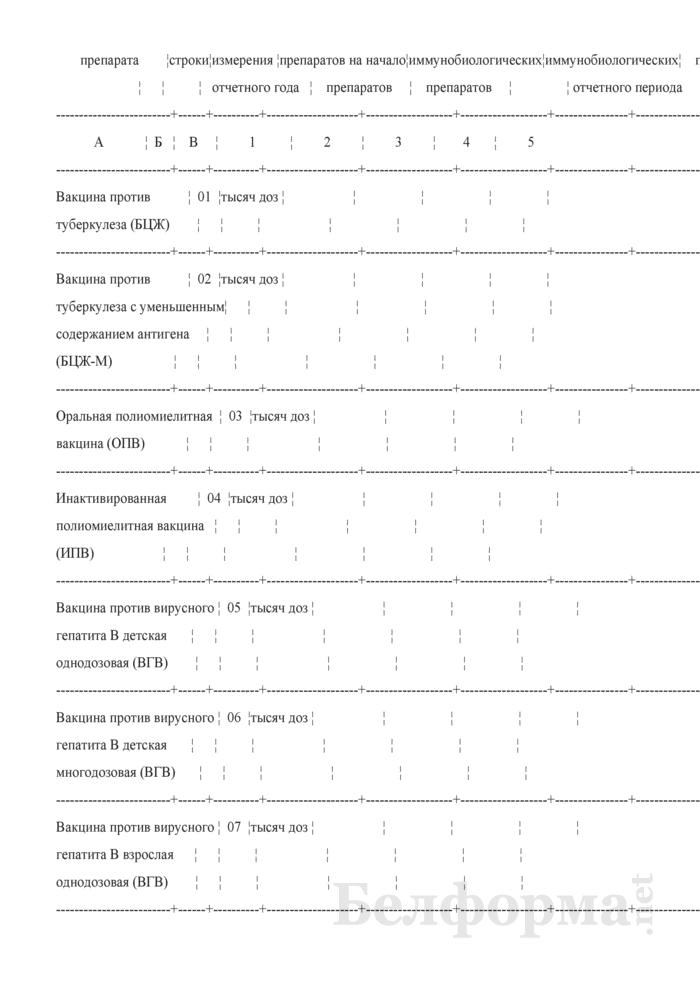 Отчет о проведенных профилактических прививках. Форма 2-прививки (Минздрав) (полугодовая). Страница 17