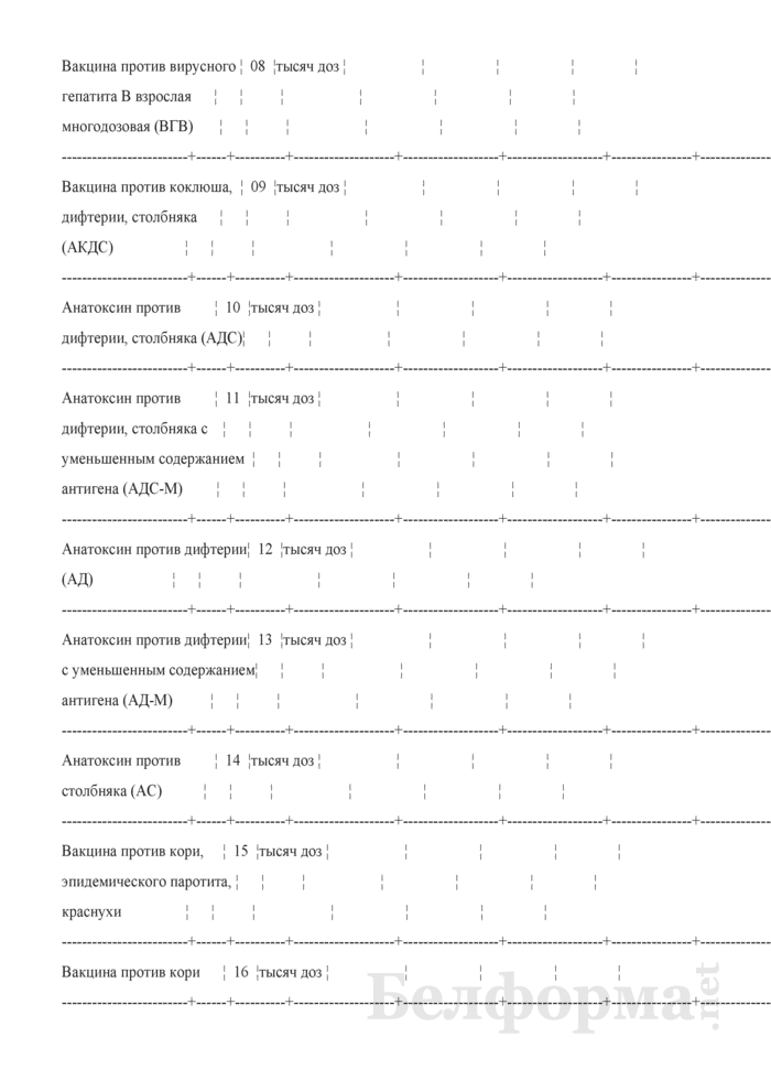 Отчет о проведенных профилактических прививках. Форма 2-прививки (Минздрав) (полугодовая). Страница 18