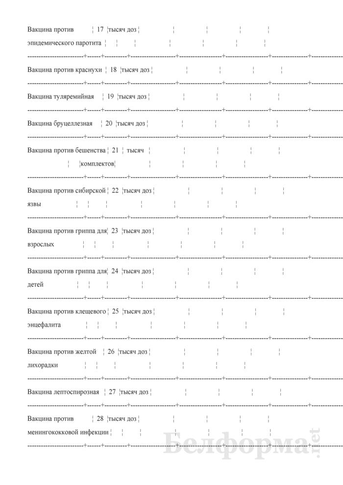Отчет о проведенных профилактических прививках. Форма 2-прививки (Минздрав) (полугодовая). Страница 19