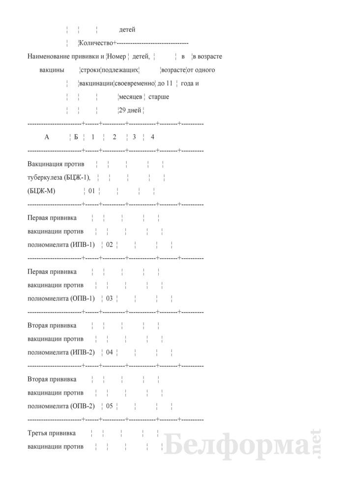 Отчет о проведенных профилактических прививках. Форма 2-прививки (Минздрав) (полугодовая). Страница 4