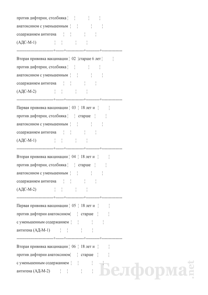 Отчет о проведенных профилактических прививках. Форма 2-прививки (Минздрав) (полугодовая). Страница 8