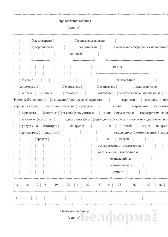 Отчет о работе государственных нотариальных контор и частных нотариусов. Форма № 1-нотариус (Минюст) (годовая). Страница 3