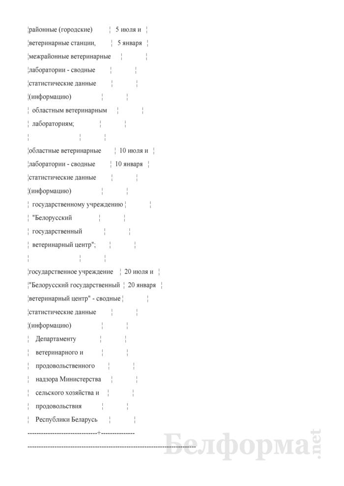 Отчет о работе ветеринарных лабораторий (Форма 2-вет лаборатории (Минсельхозпрод) (полугодовая)). Страница 2