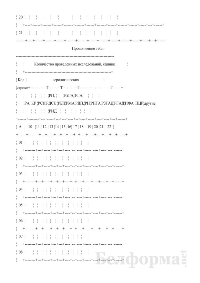 Отчет о работе ветеринарных лабораторий (Форма 2-вет лаборатории (Минсельхозпрод) (полугодовая)). Страница 5
