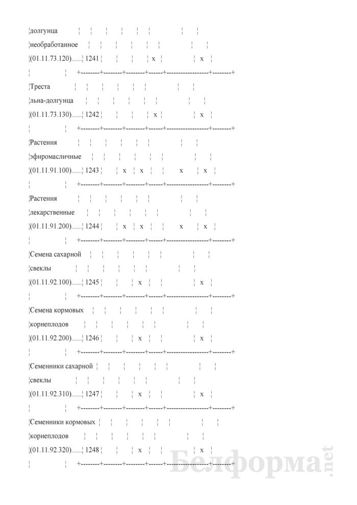 Отчет о сборе урожая сельскохозяйственных культур (Форма 1-сх (растениеводство) (1 раз в год)). Страница 11